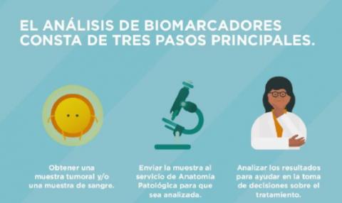 Actualmente la oncología personalizada es clave en el tratamiento del cáncer de pulmón